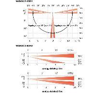FTN-ST Zewnętrzna kurtynowa czujka PIR przewodowa