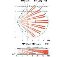 RXC-DT  Wewnętrzna dualna czujka ruchu PIR + MV